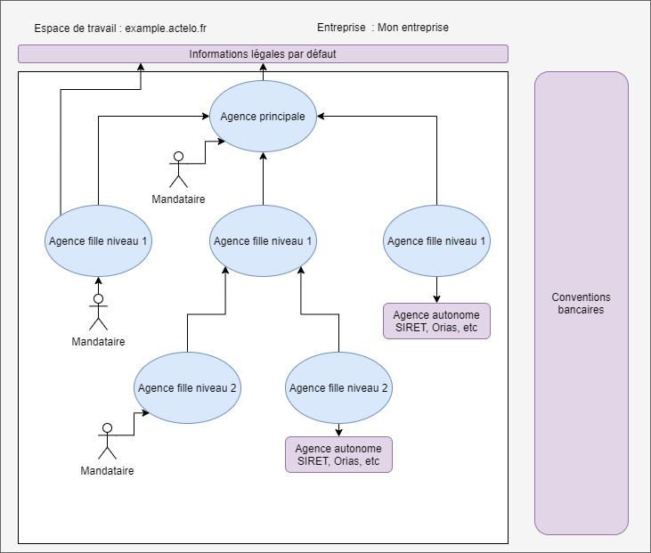 Diagramme Multi Agence